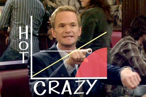 Barney's Hot/Crazy graph